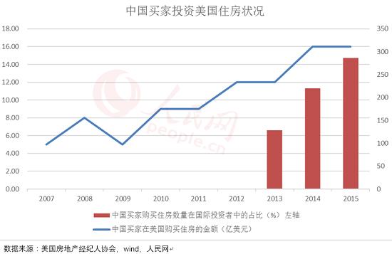 中国买家海外置业热潮继续高涨