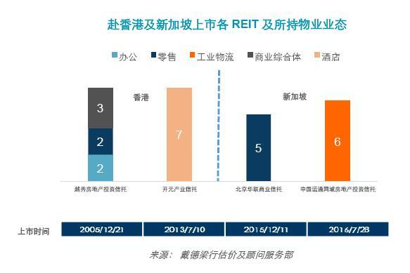 值得注意的是,这四支REITs中只有越秀房托在发行之初采用境外公司直接收购内地物业的方式实现物业跨境转移。这种方式结构简单,税务负担也较小。但由于2006年大陆外资准入限制法规的出台,境外公司直接收购内地物业的途径已不再适用,因此,后几只REITs均采用先由境内公司持有内地物业,再由境外公司持有境内公司的方式实现境外发行。