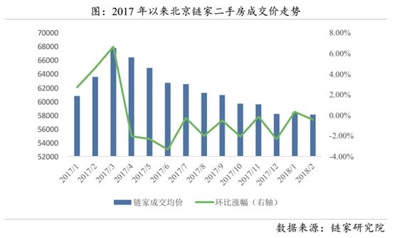 """北京""""317""""调控一周年 机构数据:二手房价格跌回2016年底水平"""