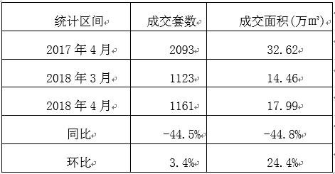 4月北京新房成交量继续低位 二手房销量创1年来新高