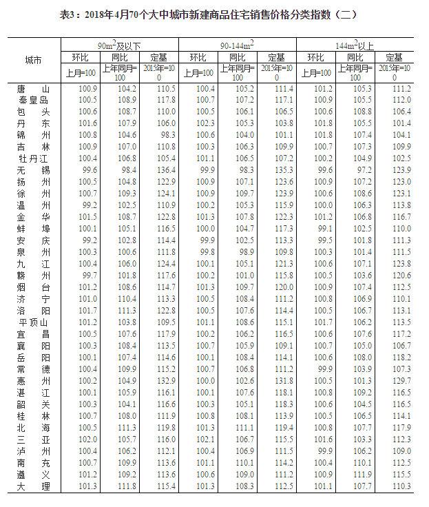 国家统计局:4月一线城市房价同比降幅扩大 二三线同比涨幅回落