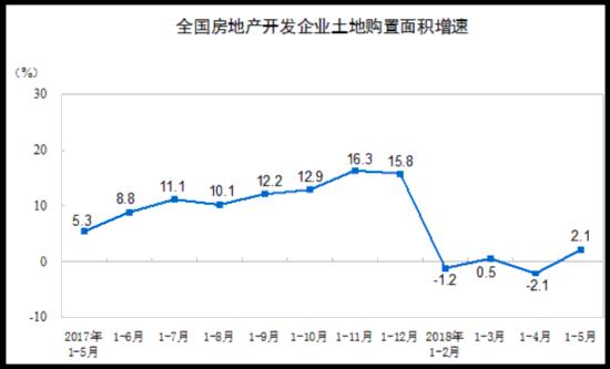 1-5月全国房地产开发投资41420亿元 商品房销售面积同比增2.9%
