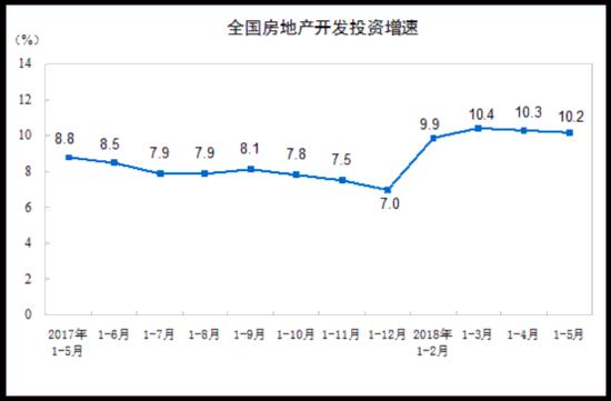 1-5月全國房地產開發投資41420億元 商品房銷售面積同比增2.9%