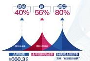 旭辉今年可售货值超2600亿