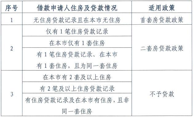 """北京公积金""""认房又认贷"""" 专家:对刚需影响大"""