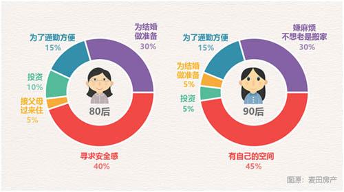 机构发布北京单身族购房报告:单身女性更爱买房28岁成单身