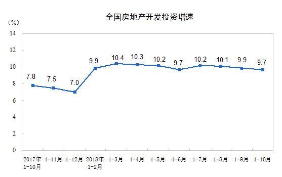 前10个月全国住宅投资增速回落0.3个百分点
