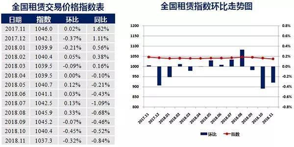 11月中国城市租赁价格指数持续下行