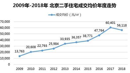 机构:2018年北京二手房均价十年首次下降