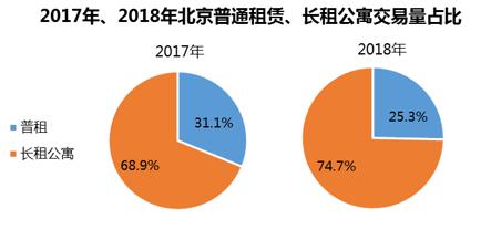 机构:2018年北京房屋租赁量价齐升 80后仍是主力