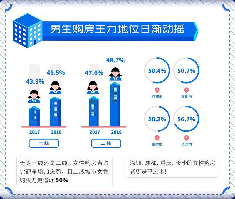 城市居住报告:2018年9城女性购房者显著增加