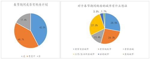 机构调查:未来返乡置业比例将大幅降低
