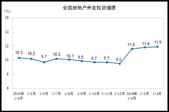 统计局:全国房地产开发投资增速连续3个月回升