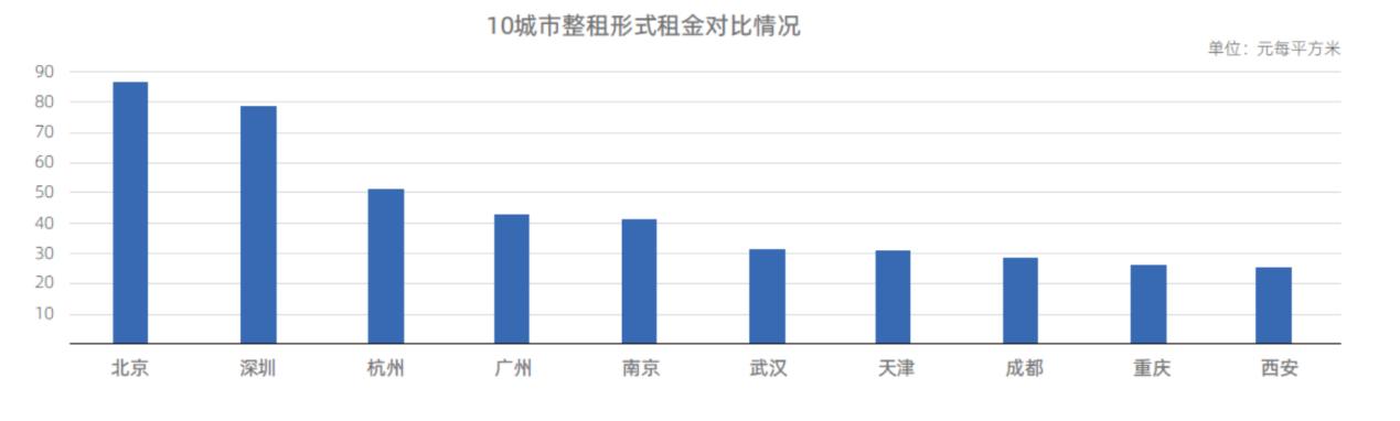 机构报告:新一线城市3d预测霸王福彩4368毕业季租房交易量增速高于一线城市