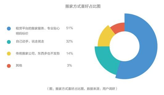 未来我国长租机沛浙影学生百科构房源占比也将突破20%
