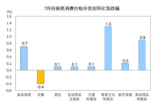 国家统计局:7月全国CPI同比上涨2.8% 居住价格涨1.5%