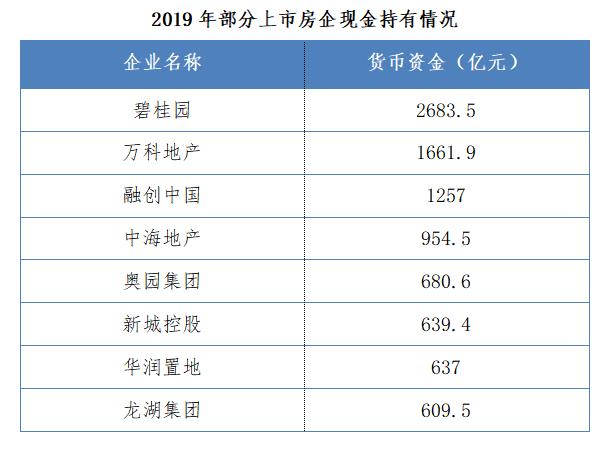 """2019年房企盈利增速见顶回落 中小房企发展关键在""""经营"""""""