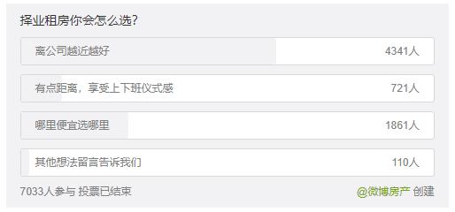 """毕业季租房:""""地段""""""""价位""""""""合租""""毕业大军青睐啥?"""