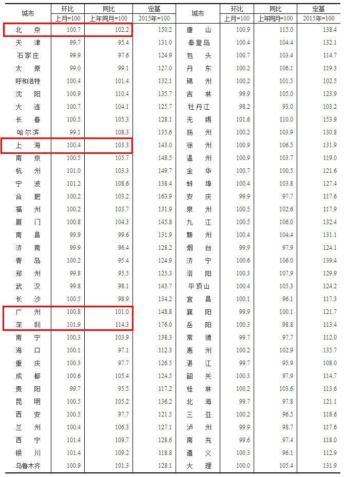 6月61城新房价格环比上涨 深圳二手房价格涨幅最大