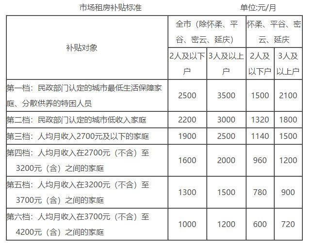 北京大幅提高市场租房补贴标准最高可获3500元/月